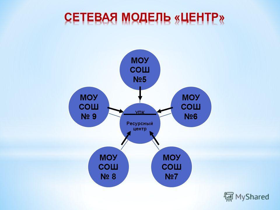 УПК Ресурсный центр МОУ СОШ 5 МОУ СОШ 6 МОУ СОШ 7 МОУ СОШ 8 МОУ СОШ 9
