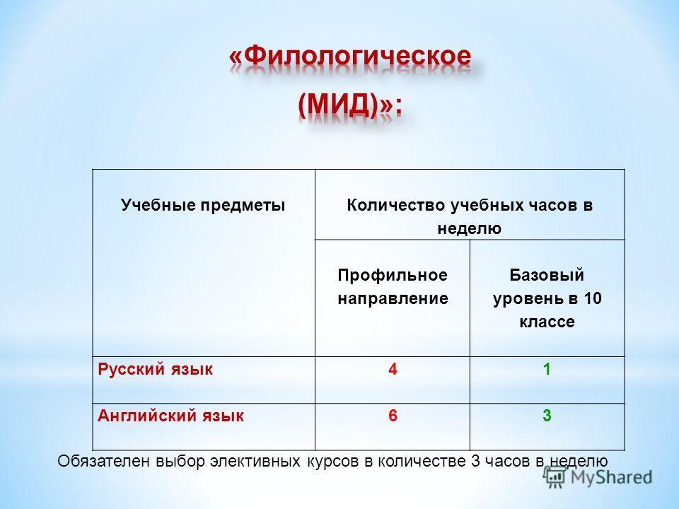 Учебные предметы Количество учебных часов в неделю Профильное направление Базовый уровень в 10 классе Русский язык 4 1 Английский язык 63 Обязателен выбор элективных курсов в количестве 3 часов в неделю