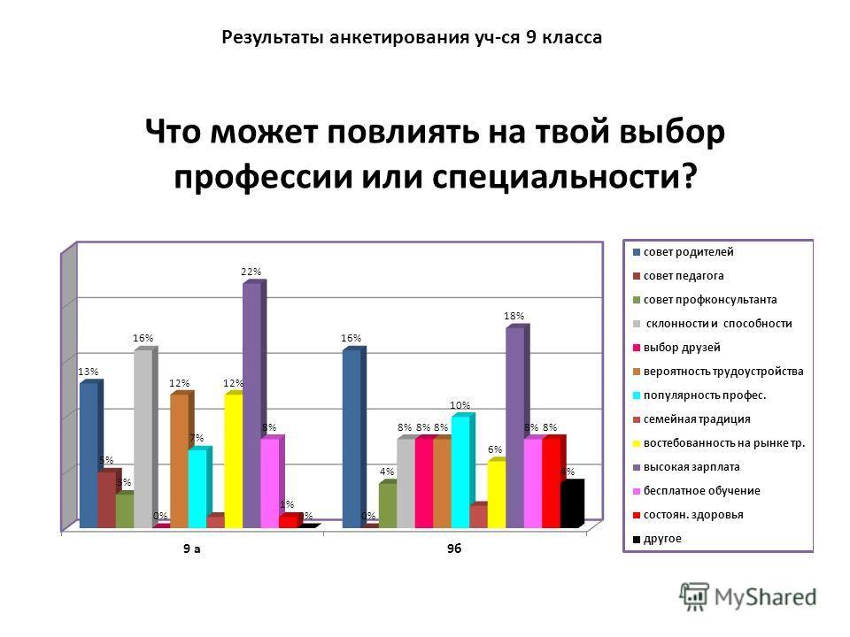 Что может повлиять на твой выбор профессии или специальности? Результаты анкетирования уч-ся 9 класса