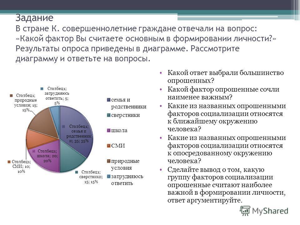Задание В стране К. совершеннолетние граждане отвечали на вопрос: «Какой фактор Вы считаете основным в формировании личности?» Результаты опроса приведены в диаграмме. Рассмотрите диаграмму и ответьте на вопросы. Какой ответ выбрали большинство опрош