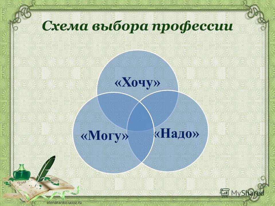 Схема выбора профессии «Хочу» «Надо»«Могу»