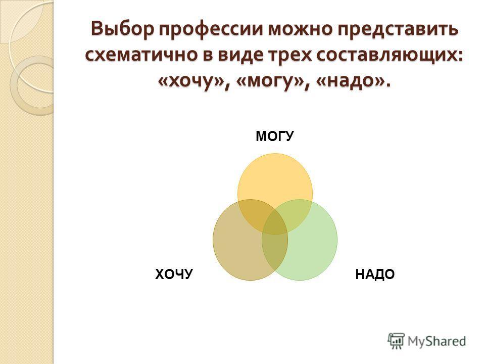 Выбор профессии можно представить схематично в виде трех составляющих : « хочу », « могу », « надо ». МОГУ НАДОХОЧУ
