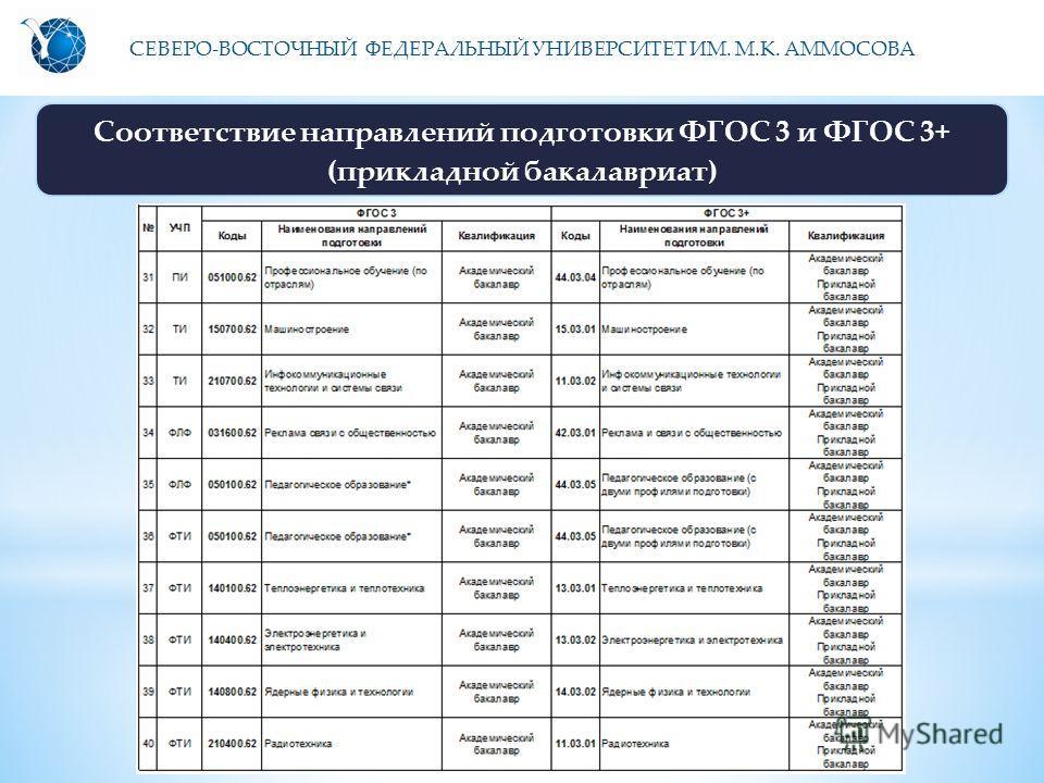 СЕВЕРО-ВОСТОЧНЫЙ ФЕДЕРАЛЬНЫЙ УНИВЕРСИТЕТ ИМ. М.К. АММОСОВА Соответствие направлений подготовки ФГОС 3 и ФГОС 3+ (прикладной бакалавриат)