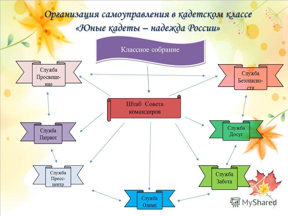 Организация самоуправления в кадетском классе «Юные кадеты – надежда России»