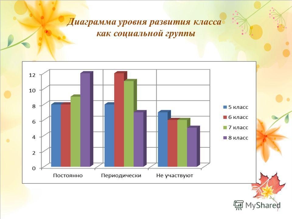 Диаграмма уровня развития класса как социальной группы