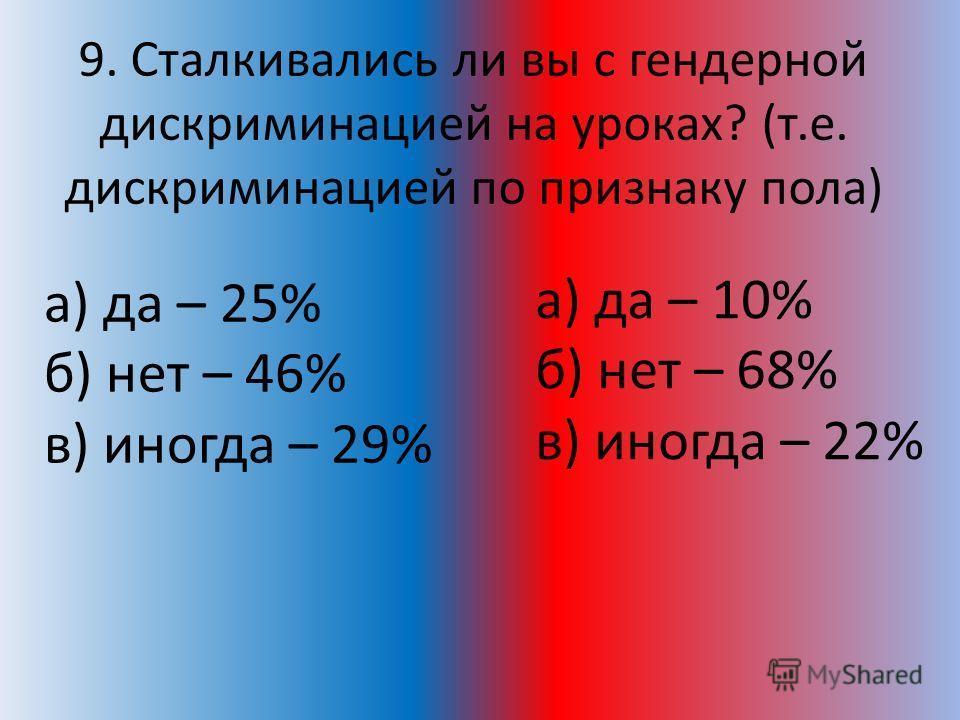 9. Сталкивались ли вы с гендерной дискриминацией на уроках? (т.е. дискриминацией по признаку пола) а) да – 25% б) нет – 46% в) иногда – 29% а) да – 10% б) нет – 68% в) иногда – 22%