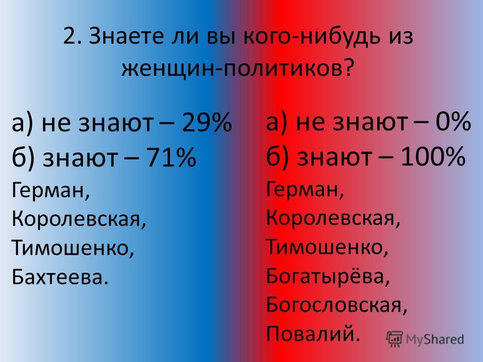 2. Знаете ли вы кого-нибудь из женщин-политиков? а) не знают – 29% б) знают – 71% Герман, Королевская, Тимошенко, Бахтеева. а) не знают – 0% б) знают – 100% Герман, Королевская, Тимошенко, Богатырёва, Богословская, Повалий.