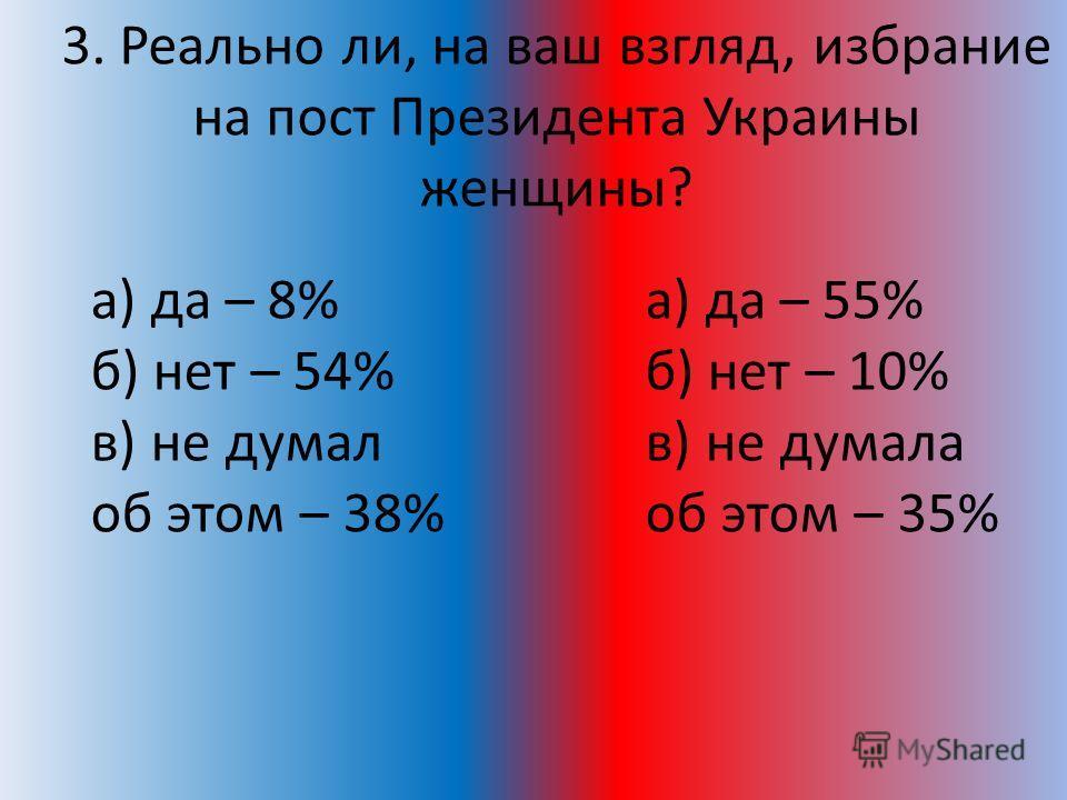 3. Реально ли, на ваш взгляд, избрание на пост Президента Украины женщины? а) да – 8% б) нет – 54% в) не думал об этом – 38% а) да – 55% б) нет – 10% в) не думала об этом – 35%