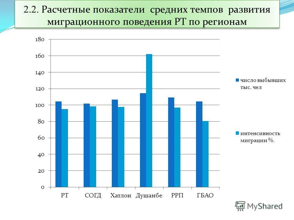 2.2. Расчетные показатели средних темпов развития миграционного поведения РТ по регионам
