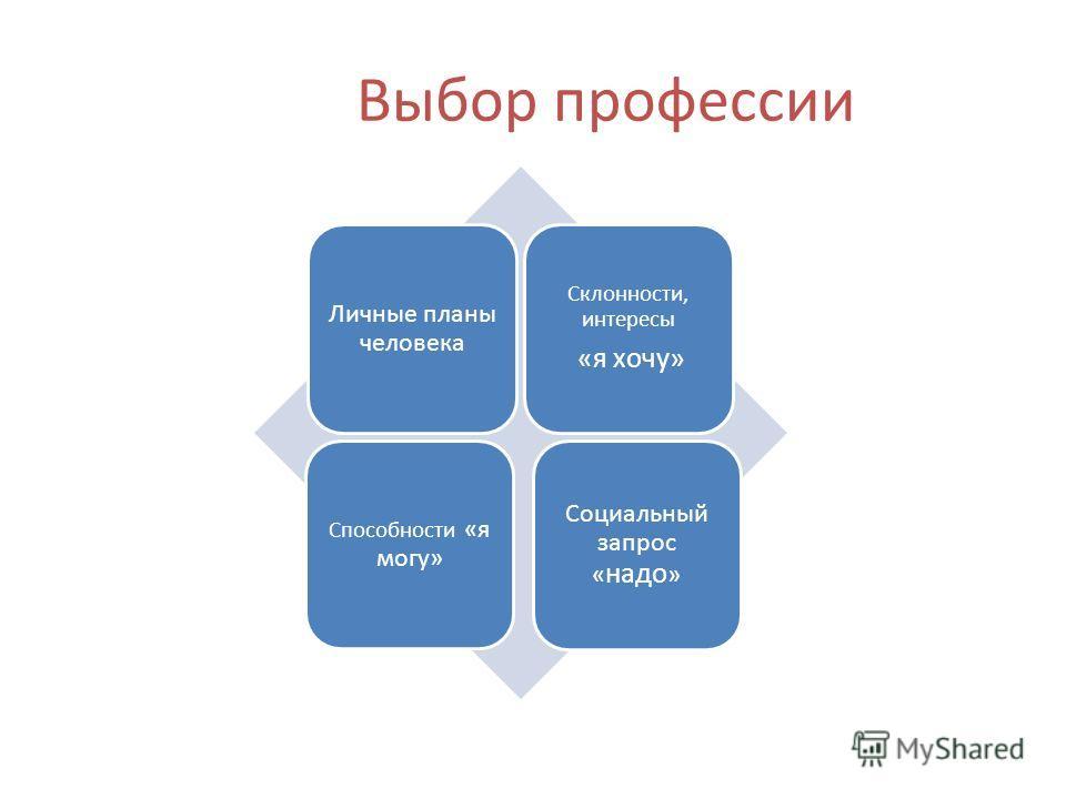 Выбор профессии Личные планы человека Склонности, интересы «я хочу» Способности «я могу» Социальный запрос « надо »
