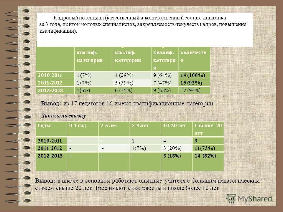 Годы Высшая квалиф. категория Первая квалиф. категория Вторая квалиф. категори я Общее количеств о 2010-20111(7%)4 (29%)9 (64%)14 (100%) 2011-20121(7%)5 (39%)7 (47%)15 (93%) 2012-20131(6%)6 (35%)9 (53%)17 (94%) Кадровый потенциал (качественный и коли