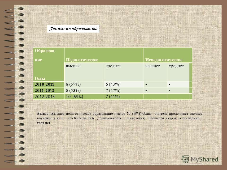 Образова- ние Годы Педагогическое Непедагогическое высшее среднеевысшеесреднее 2010-20118 (57%)6 (43%)-- 2011-20128 (53%)7 (47%)-- 2012-201310 (59%)7 (41%) Данные по образованию Вывод: Высшее педагогическое образование имеют 10 (59%).Один учитель про