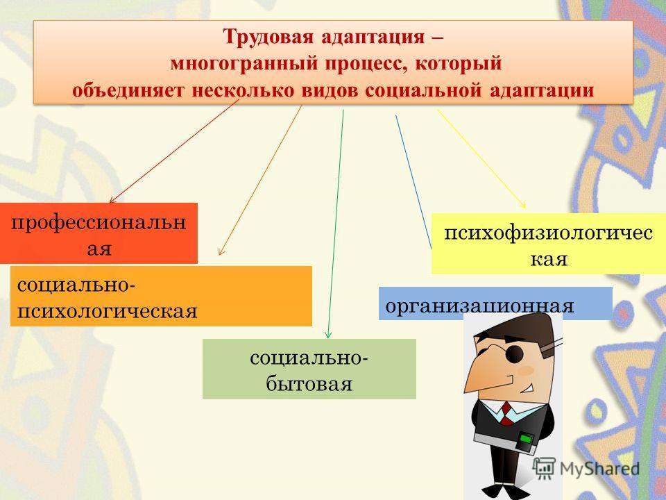 Трудовая адаптация – многогранный процесс, который объединяет несколько видов социальной адаптации профессиональн ая социально- психологическая социально- бытовая организационная психофизиологичес кая