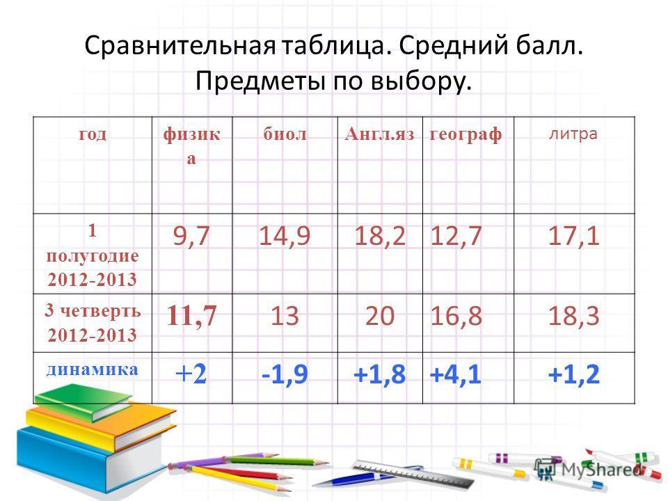 годфизик а биол Англ.язгеограф литра 1 полугодие 2012-2013 9,714,918,212,717,1 3 четверть 2012-2013 11,7 132016,818,3 динамика +2 -1,9+1,8+4,1+1,2 Сравнительная таблица. Средний балл. Предметы по выбору.