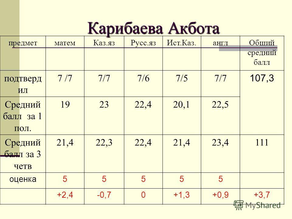 Карибаева Акбота предметматем Каз.яз Русс.яз Ист.Каз.англ Общий средний балл подтверд ил 7 /7 7/67/57/7 107,3 Средний балл за 1 пол. 192322,420,122,5 Средний балл за 3 четв 21,422,322,421,423,4111 оценка 55555 +2,4-0,70+1,3+0,9+3,7
