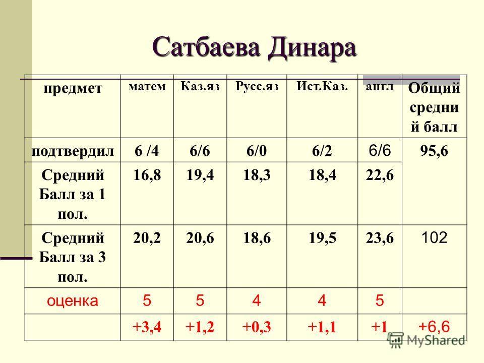 Сатбаева Динара предмет матем Каз.яз Русс.яз Ист.Каз.англ Общий средни й балл подтвердил 6 /46/66/06/2 6/6 95,6 Средний Балл за 1 пол. 16,819,418,318,422,6 Средний Балл за 3 пол. 20,220,618,619,523,6 102 оценка 55445 +3,4+1,2+0,3+1,1+1 +6,6