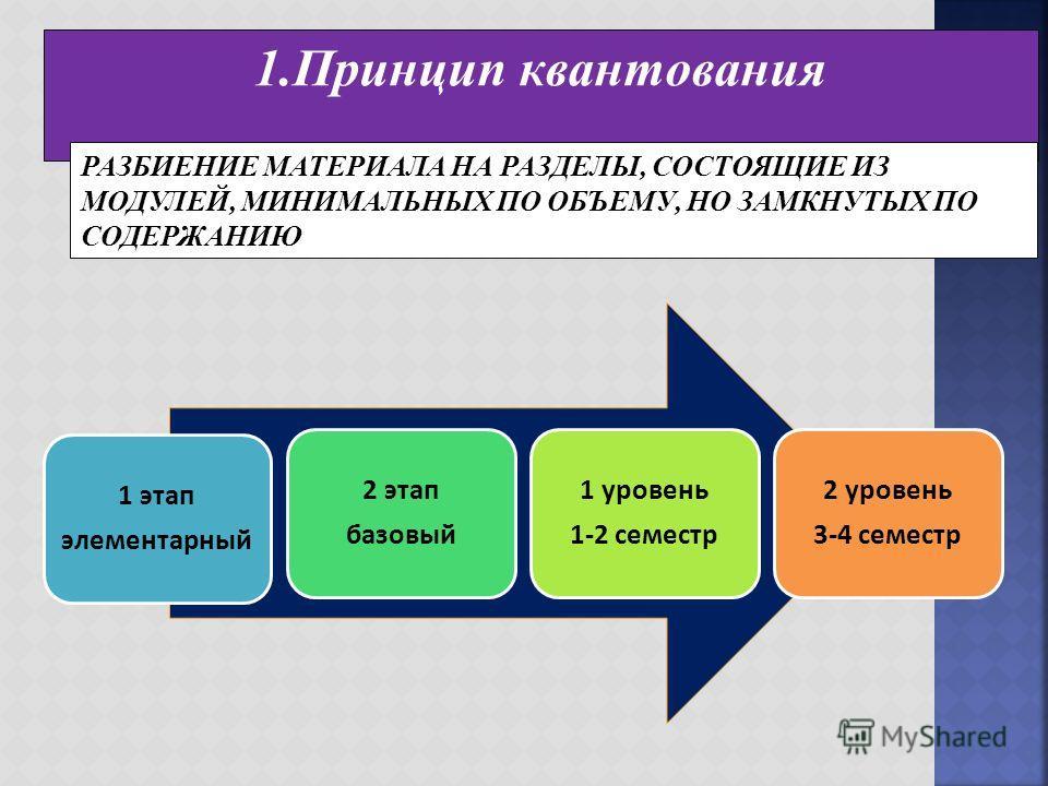 1. Принцип квантования РАЗБИЕНИЕ МАТЕРИАЛА НА РАЗДЕЛЫ, СОСТОЯЩИЕ ИЗ МОДУЛЕЙ, МИНИМАЛЬНЫХ ПО ОБЪЕМУ, НО ЗАМКНУТЫХ ПО СОДЕРЖАНИЮ 1 этап элементарный 2 этап базовый 1 уровень 1-2 семестр 2 уровень 3-4 семестр