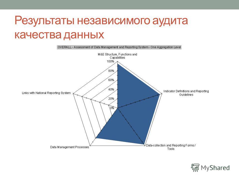 Результаты независимого аудита качества данных