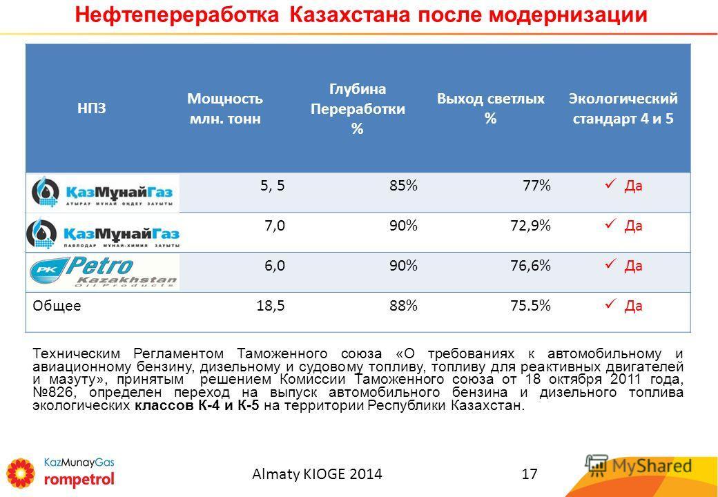 Almaty KIOGE 201417 Нефтепереработка Казахстана после модернизации Нефтеперерабатывающие мощности Казахстана НПЗ Мощность млн. тонн Глубина Переработки % Выход светлых % Экологический стандарт 4 и 5 АНПЗ5, 585%77% Да ПНХЗ7,090%72,9% Да ПКОП**6,090%76