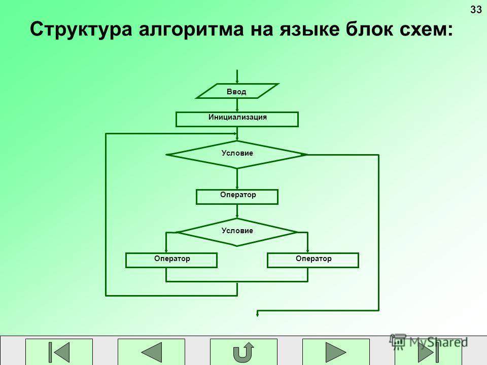 33 Структура алгоритма на языке блок схем: Ввод Инициализация Оператор Условие Оператор Условие