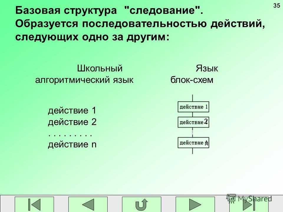 35 Базовая структура следование. Образуется последовательностью действий, следующих одно за другим: Школьный алгоритмический язык Язык блок-схем действие 1 действие 2......... действие n 2 n