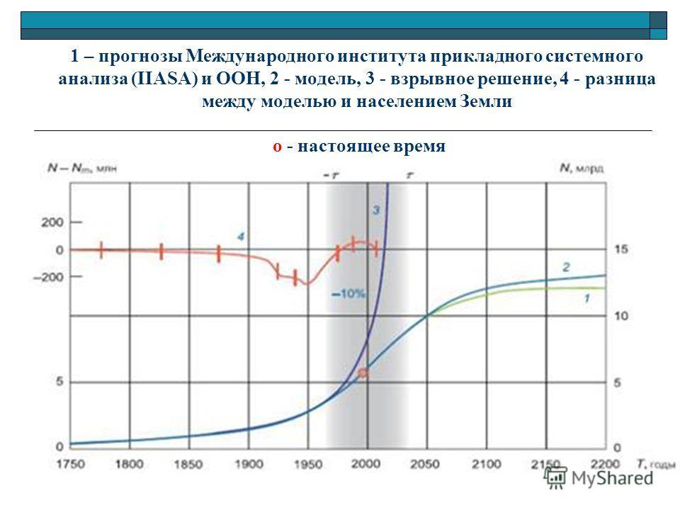 1 – прогнозы Международного института прикладного системного анализа (IIASA) и ООН, 2 - модель, 3 - взрывное решение, 4 - разница между моделью и населением Земли о - настоящее время