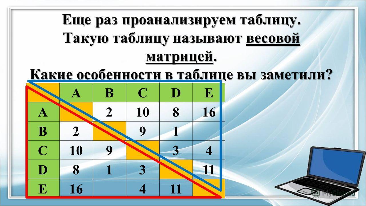 Еще раз проанализируем таблицу. Такую таблицу называют весовой матрицей. Какие особенности в таблице вы заметили? ABCDE A210816 B291 C10934 D81311 E16411