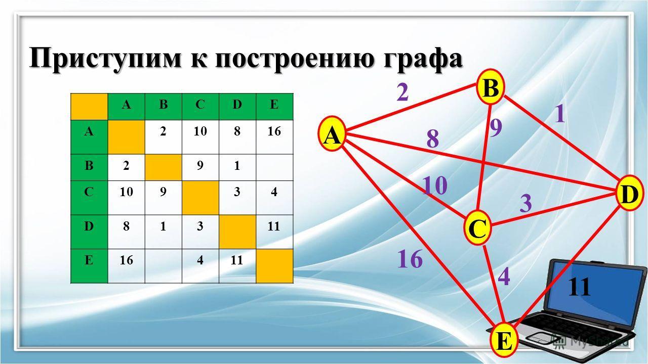 Приступим к построению графа ABCDE A210816 B291 C10934 D81311 E16411 A B C E D 2 9 8 10 16 11 3 1 4