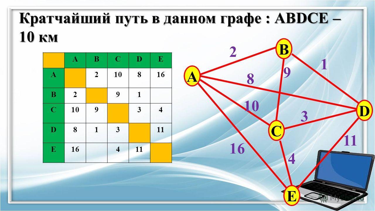 Кратчайший путь в данном графе : ABDCE – 10 км Кратчайший путь в данном графе : ABDCE – 10 км ABCDE A210816 B291 C10934 D81311 E16411 A B C E D 2 9 8 10 16 11 3 1 4