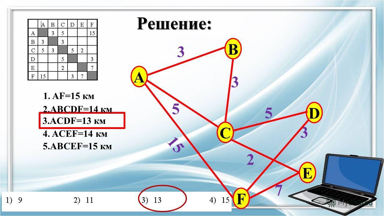 Решение: A B 3 3 7 3 F D E 15 1. AF=15 км 2.ABCDF=14 км 3.ACDF=13 км 4. ACEF=14 км 5.ABCEF=15 км C 5 5 2