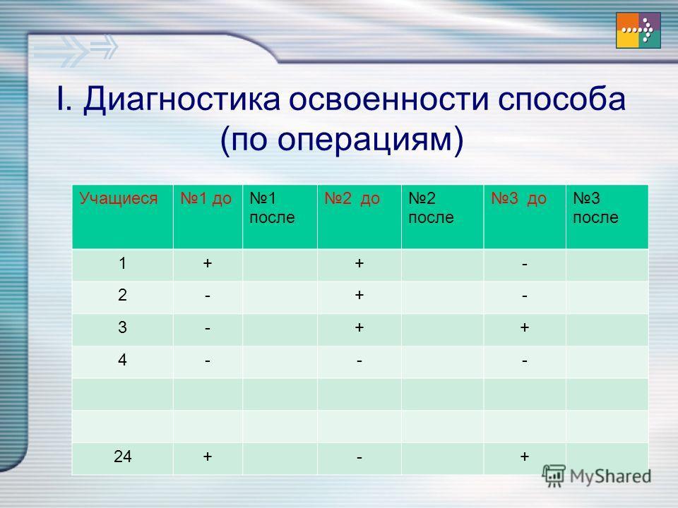 I. Диагностика освоенности способа (по операциям) Учащиеся 1 до 1 после 2 до 2 после 3 до 3 после 1++- 2-+- 3-++ 4--- 24+-+