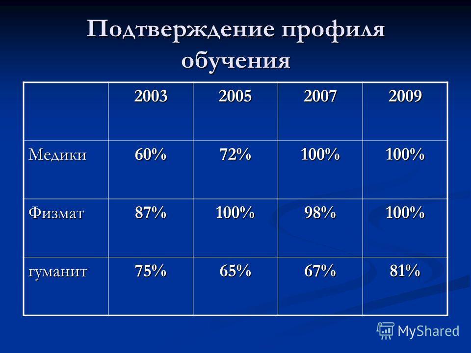 Подтверждение профиля обучения 2003200520072009 Медики 60%72%100%100% Физмат 87%100%98%100% гуманит 75%65%67%81%