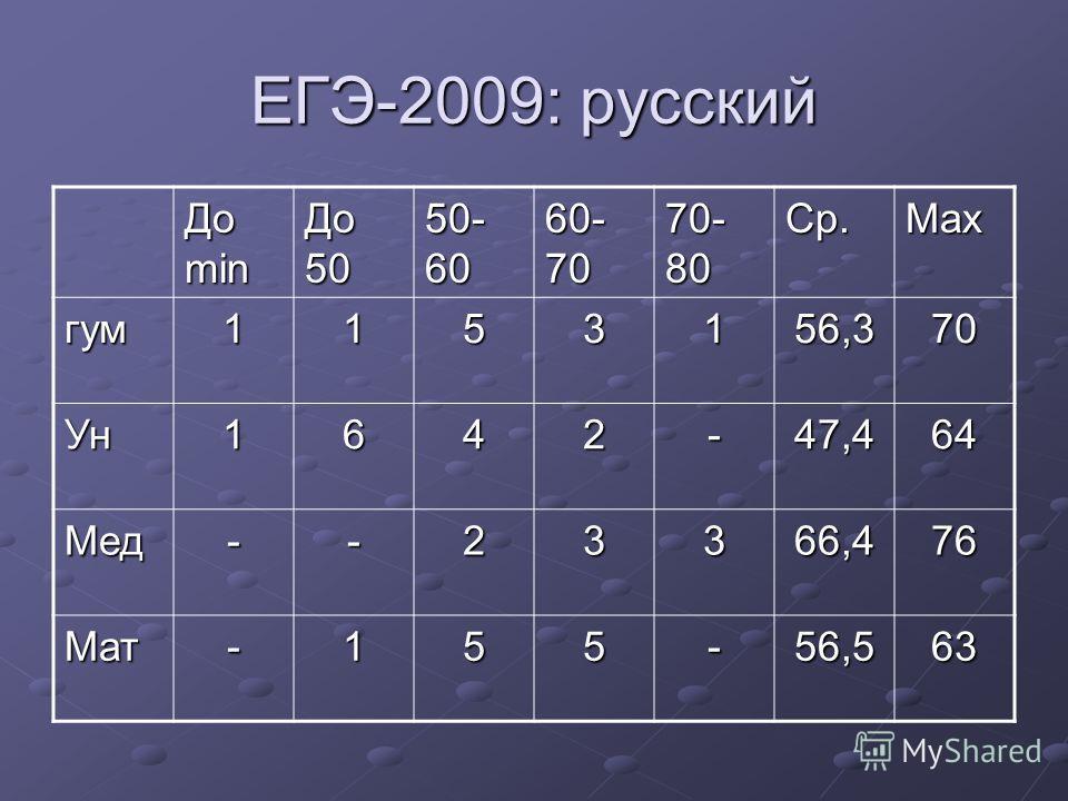 ЕГЭ-2009: русский До min До 50 50- 60 60- 70 70- 80 Ср. Maх гум 1153156,370 Ун 1642-47,464 Мед--23366,476 Мат-155-56,563