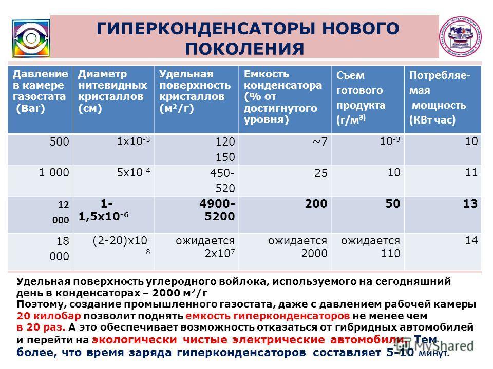 ГИПЕРКОНДЕНСАТОРЫ НОВОГО ПОКОЛЕНИЯ Давление в камере газостата (Bar) Диаметр нитевидных кристаллов (см) Удельная поверхность кристаллов (м 2 /г) Емкость конденсатора (% от достигнутого уровня) Съем готового продукта (г/м 3) Потребляе- мая мощность (К