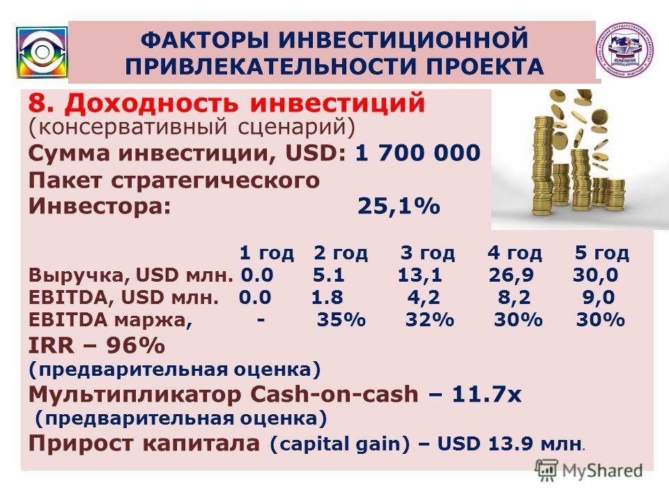 ФАКТОРЫ ИНВЕСТИЦИОННОЙ ПРИВЛЕКАТЕЛЬНОСТИ ПРОЕКТА 8. Доходность инвестиций (консервативный сценарий) Сумма инвестиции, USD: 1 700 000 Пакет стратегического Инвестора: 25,1% 1 год 2 год 3 год 4 год 5 год Выручка, USD млн. 0.0 5.1 13,1 26,9 30,0 EBITDA,