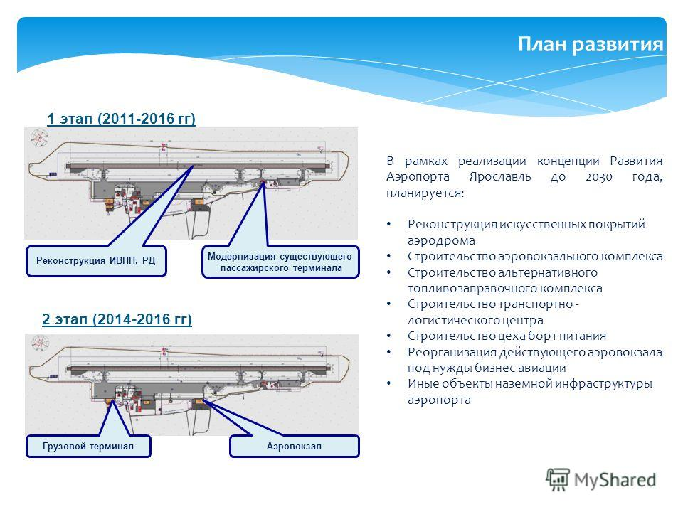 1 этап (2011-2016 гг) 2 этап (2014-2016 гг) В рамках реализации концепции Развития Аэропорта Ярославль до 2030 года, планируется: Реконструкция искусственных покрытий аэродрома Строительство аэровокзального комплекса Строительство альтернативного топ