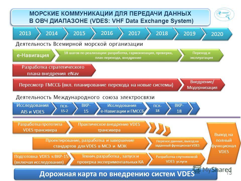 13 2013 2014 2015 2016 2017 2018 2019 2020 Деятельность Всемирной морской организации е-Навигация 18 шагов по реализации: разработка, гармонизация, проверка, план перехода, внедрение Переход и эксплуатация Пересмотр ГМССБ (вкл. планирование перехода