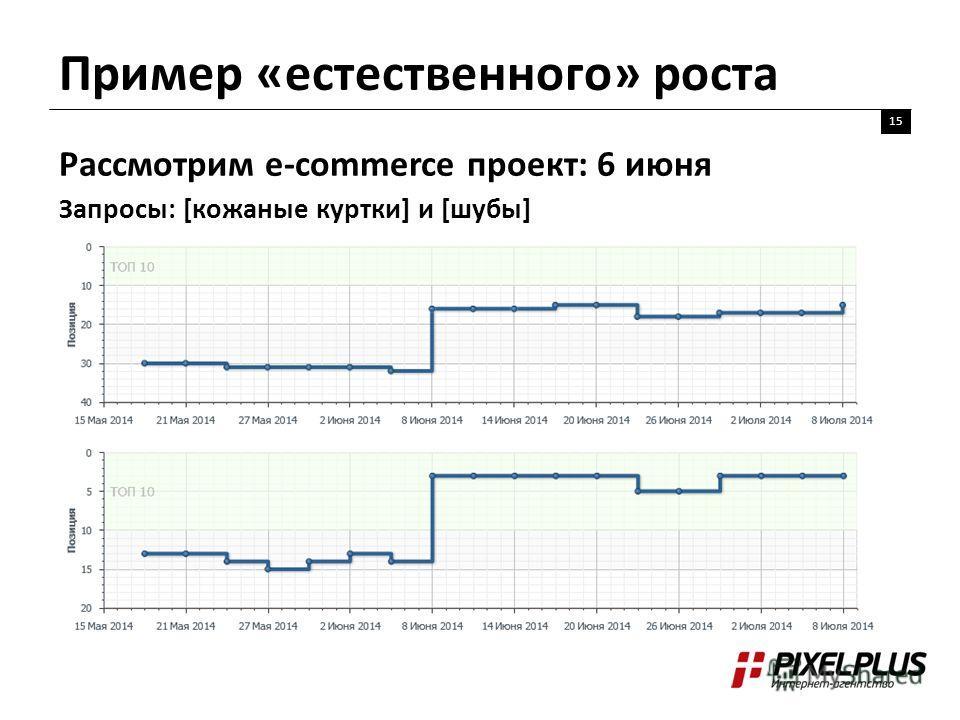Пример «естественного» роста 15 Рассмотрим e-commerce проект: 6 июня Запросы: [кожаные куртки] и [шубы]