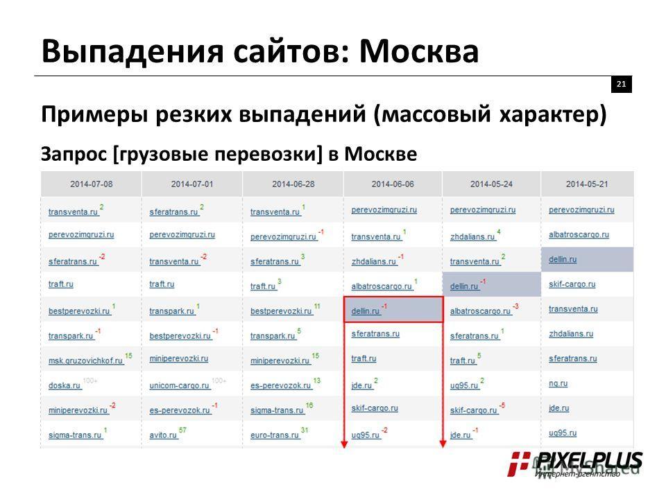Выпадения сайтов: Москва 21 Примеры резких выпадений (массовый характер) Запрос [грузовые перевозки] в Москве
