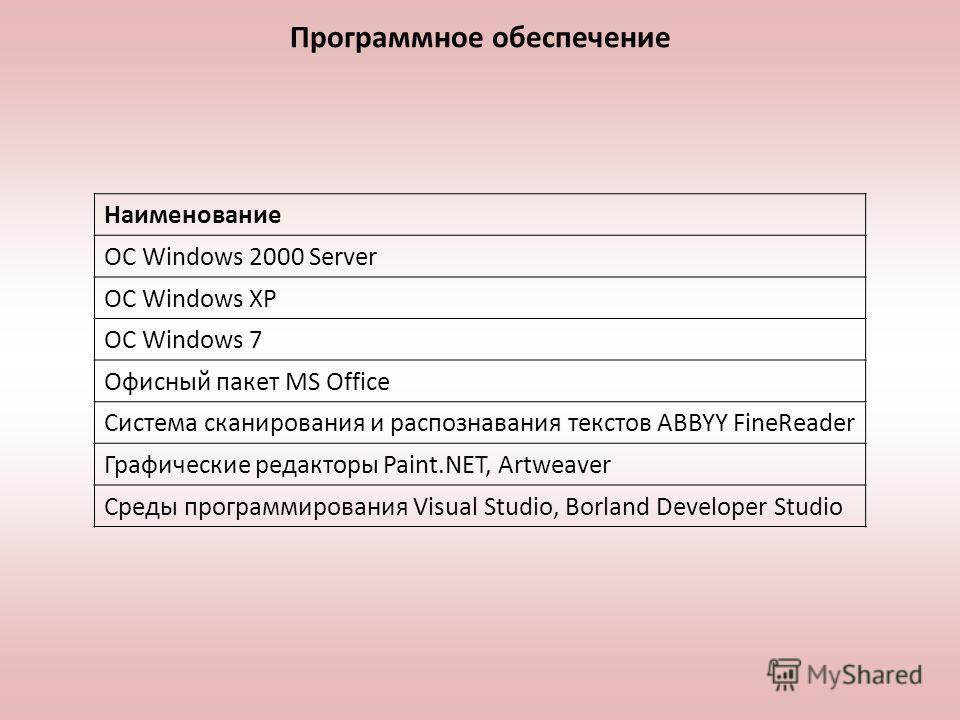 Программное обеспечение Наименование ОС Windows 2000 Server ОС Windows XP ОС Windows 7 Офисный пакет MS Office Система сканирования и распознавания текстов ABBYY FineReader Графические редакторы Paint.NET, Artweaver Среды программирования Visual Stud