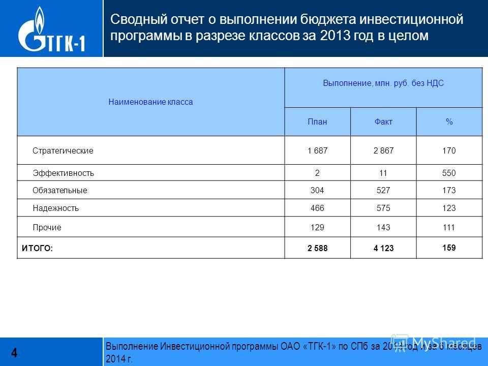 Сводный отчет о выполнении бюджета инвестиционной программы в разрезе классов за 2013 год в целом Наименование класса Выполнение, млн. руб. без НДС План Факт% Стратегические 1 6872 867170 Эффективность 211550 Обязательные 304527173 Надежность 4665751