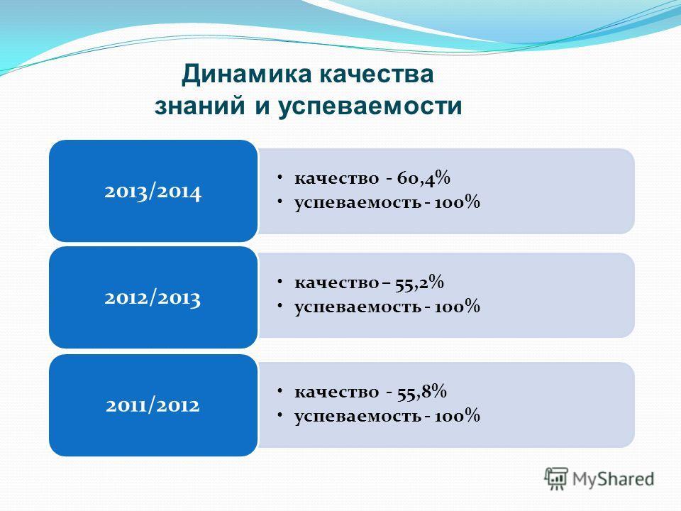 2008/2009 2007/2008 качество - 60,4% успеваемость - 100% 2013/2014 качество – 55,2% успеваемость - 100% 2012/2013 качество - 55,8% успеваемость - 100% 2011/2012 Динамика качества знаний и успеваемости