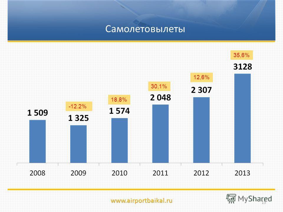 -12.2% 12,6% 30,1% 18,8% www.airportbaikal.ru Самолетовылеты 15 35,6%