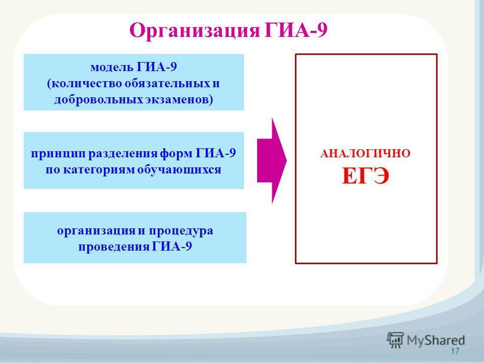 Организация ГИА-9 принцип разделения форм ГИА-9 по категориям обучающихся модель ГИА-9 (количество обязательных и добровольных экзаменов) организация и процедура проведения ГИА-9 17 АНАЛОГИЧНО ЕГЭ