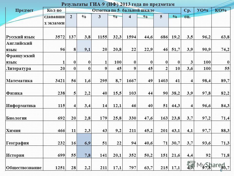 6 Результаты ГИА-9 (НФ) 2013 года по предметам Предмет Кол-во сдававши х экзамен Отметка по 5- бальной шкале Ср. оц. УО%КО% 2%3%4%5% Русский язык 35721373,8115532,3159444,668619,23,596,263,8 Английский язык 9689,12020,82222,94651,73,990,974,2 Француз