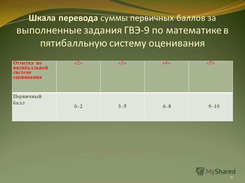 Шкала перевода суммы первичных баллов за выполненные задания ГВЭ-9 по математике в пятибалльную систему оценивания Отметка по пятибалльной системе оценивания «2»«3»«4»«5» Первичный балл 0–23–56–89–10 11