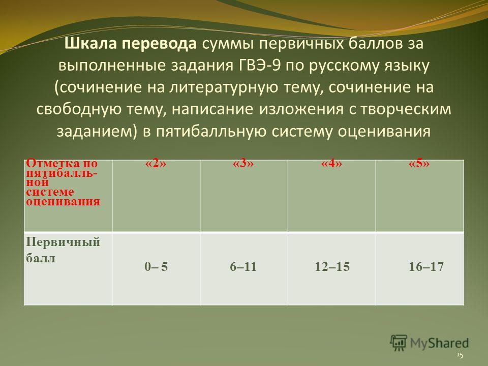 Шкала перевода суммы первичных баллов за выполненные задания ГВЭ-9 по русскому языку (сочинение на литературную тему, сочинение на свободную тему, написание изложения с творческим заданием) в пятибалльную систему оценивания Отметка по пятибалль- ной