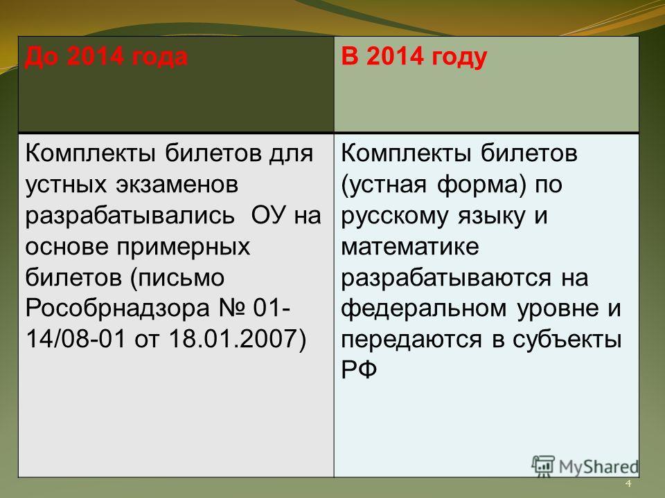 До 2014 года В 2014 году Комплекты билетов для устных экзаменов разрабатывались ОУ на основе примерных билетов (письмо Рособрнадзора 01- 14/08-01 от 18.01.2007) Комплекты билетов (устная форма) по русскому языку и математике разрабатываются на федера