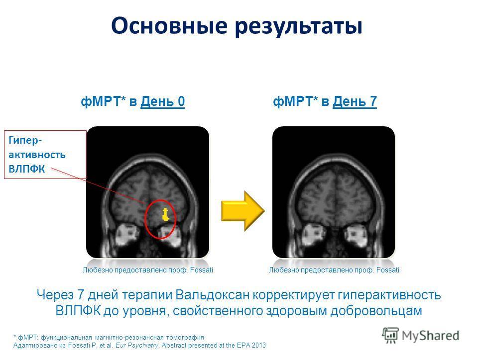 Через 7 дней терапии Вальдоксан корректирует гиперактивность ВЛПФК до уровня, свойственного здоровым добровольцам фМРТ* в День 0 * фМРТ: функциональная магнитно-резонансная томография Адаптировано из Fossati P, et al. Eur Psychiatry. Abstract present