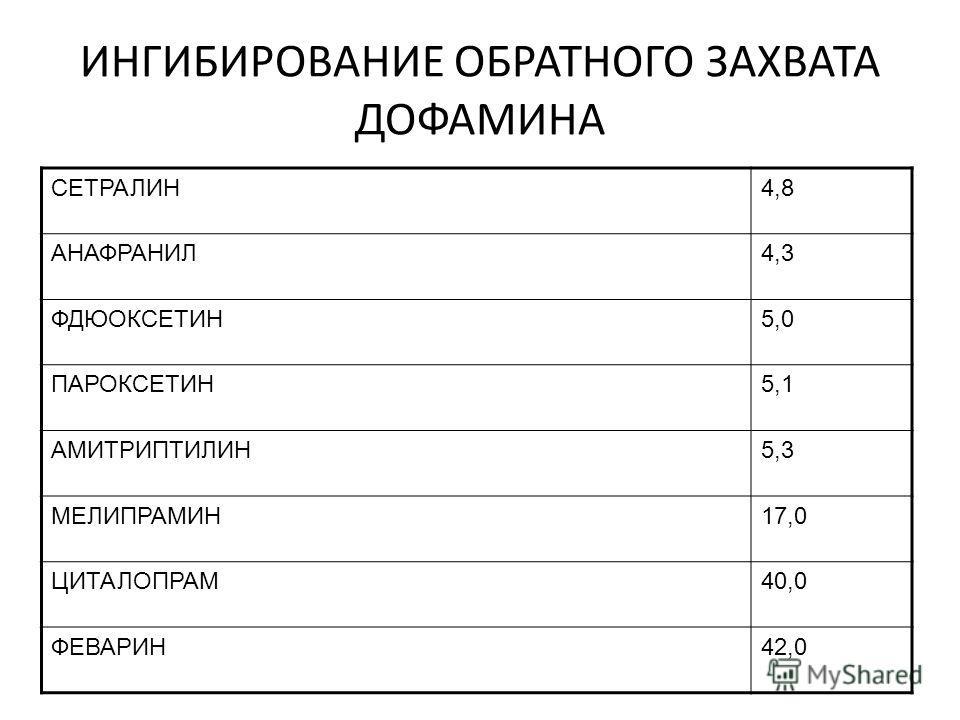 ИНГИБИРОВАНИЕ ОБРАТНОГО ЗАХВАТА ДОФАМИНА СЕТРАЛИН4,8 АНАФРАНИЛ4,3 ФДЮОКСЕТИН5,0 ПАРОКСЕТИН5,1 АМИТРИПТИЛИН5,3 МЕЛИПРАМИН17,0 ЦИТАЛОПРАМ40,0 ФЕВАРИН42,0
